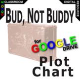 BUD, NOT BUDDY Plot Chart Organizer Arc Diagram - Freytag