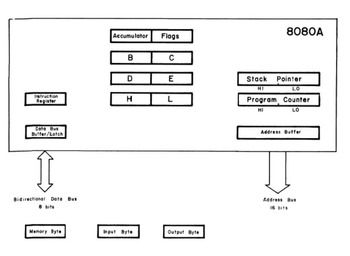 BUGBOOK  VI  Intro Experiments in Digital Electronics and 8080A Prog/Interfacing
