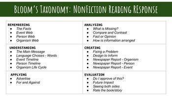 BUNDLE: Bloom's Taxonomy Fiction & Non Fiction Teacher and Student Resource