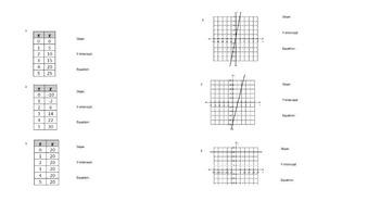 BUNDLE! Find Slope,Y-intercept, Equations from Tables + Graphs  Practice Sheet