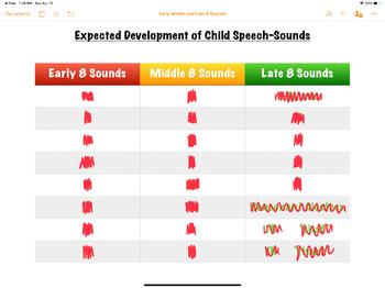 BUNDLE - Norms of Speech-Sound Development