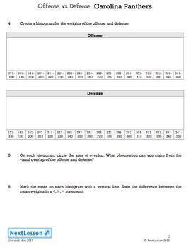 BUNDLE - Performance Task – Mean Absolute Deviation – Offense vs Defense