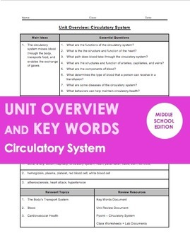 BUNDLE - Unit Overviews and Key Words for Middle School Anatomy Units