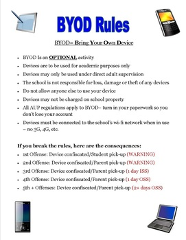 BYOD Rules & Regulations Poster