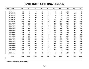 Babe Ruth's Hitting Record