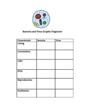 Bacteria and Virus Comparison Graphic Organizer with Teacher Answer Key