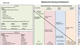 Balanced Literacy Framework Visual