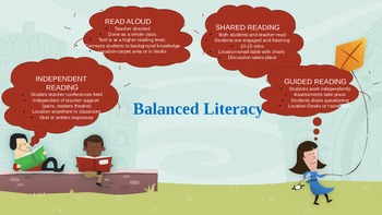 Balanced Literacy Mind Map