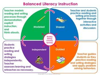 Balanced Literacy Poster
