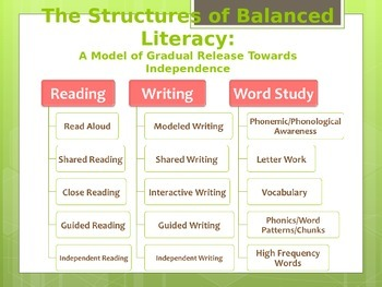 Balanced Literacy Powerpoint - The Writing Components