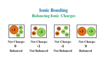Balancing Charges