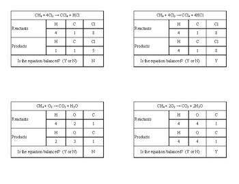Balancing Chemical Equations 1