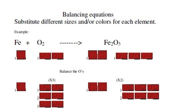 Balancing Chemical Equations with Simple Building Blocks