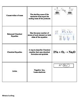 Balancing Equations Word Sort
