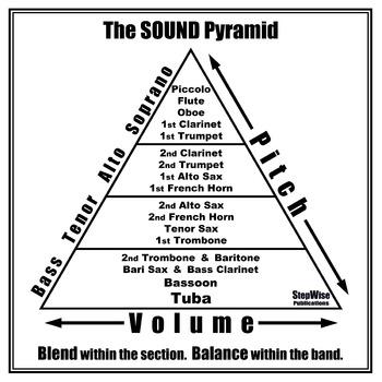 Band Sound Pyramid Poster