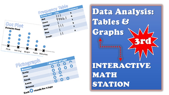 Bar Graphs, Picto-Graphs, Frequency Table, Dot plot