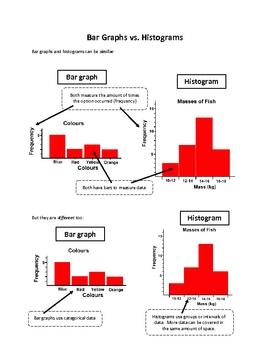 Bar Graphs vs Histograms
