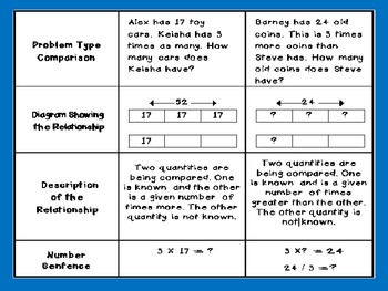 Bar Model Problem Solving for CCSS Problem Situations