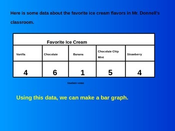 Bar graphs and data