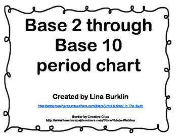 Base 2 through 10 Period Chart