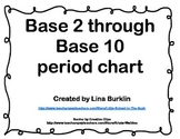 Base 2 through 10 Period Chart