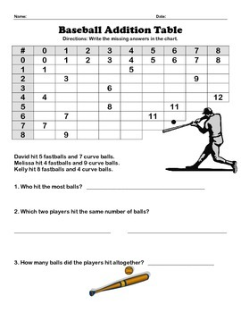 baseball addition table math worksheet single digit by m ande  tpt