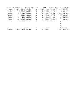 Baseball/Softball Pitching Stats Record
