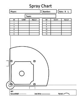 photo regarding Baseball Spray Charts Printable called Baseball/Softball Spray Chart