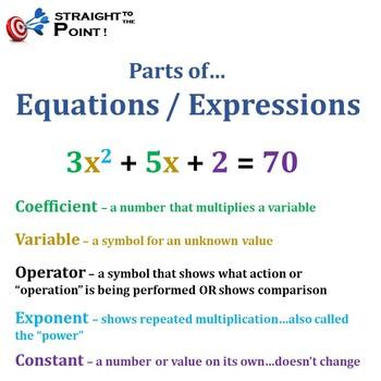 Basic Algebra Vocabulary Mini-lesson