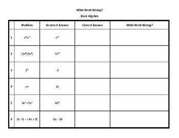 Basic Algebra: What Went Wrong?
