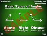 Basic Angle Types Math Poster