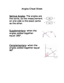 Basic Angles Cheat Sheet