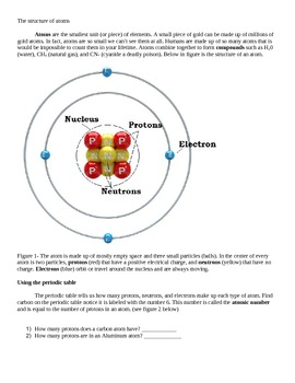 Basic Atomic structure for English language learners