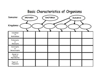 Basic Characteristics of Organisms