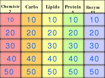 Basic Chemistry (Carbs, Lipids, Proteins, Nucleic Acids) Jeopardy