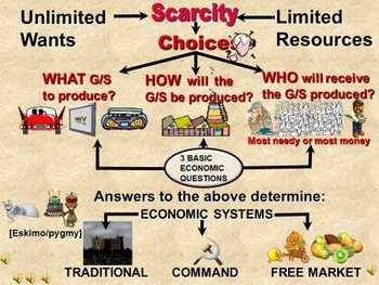 Basic Economic Concepts (Regular Economics)