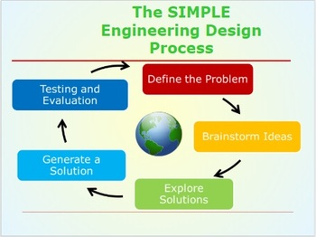 Basic Engineering Design Process Slideshow And Capture Sheet By Jason Braverman