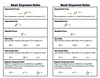 Basic Exponent Rules_Notes for Interactive Math Journals