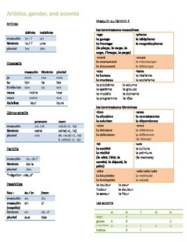 Basic French Reference Sheet - Articles, Gender, Pronouns