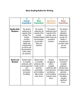 Basic Grading Rubric for Writing