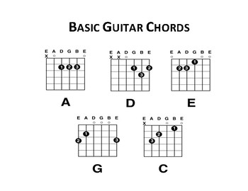 photograph about Printable Blank Guitar Chord Chart titled Straightforward Guitar Chords Guitar Chord Charts (Blank)