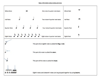 Basic Information about Notes and Rests