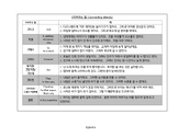 Basic Korean Conjunctions or Connecting Words