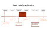 Basic Latin Tense Timeline