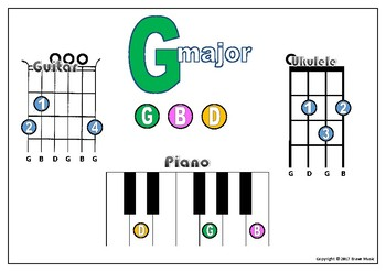 Basic Major Chords for Uke Guitar and Piano - C F G