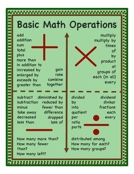 3.OA.D.8 Basic Math Operations Poster