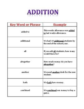 Basic Math Terms Dictionary