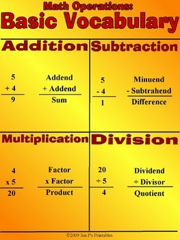 Basic Math Vocabulary: Mini-poster