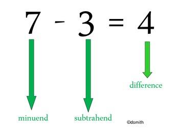 Basic Math Vocabulary Signs