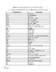 Medical Terminology (Basic): Pre-med - Part 2